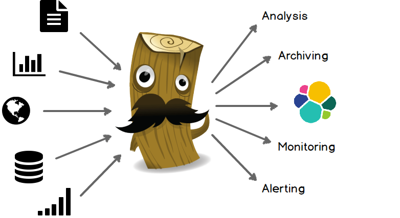 Elasticsearch, Logstash and Kibana: The ideal solution for log search and analysis